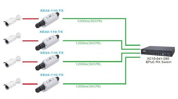 AETEK IP over coax